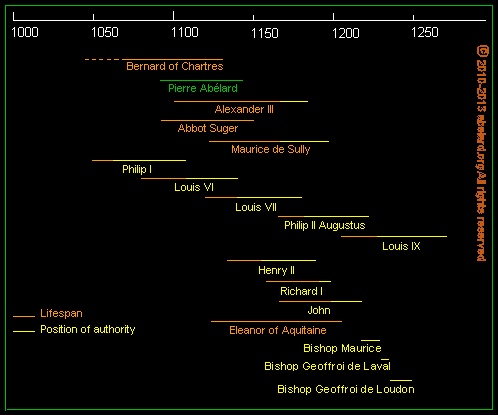 Timeline chart of contextual dates relating to Notre-Dame and the Ile de /france/de la cite