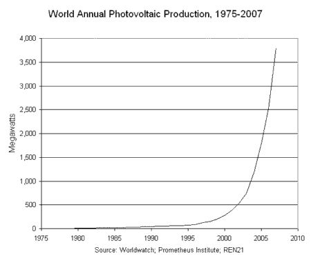 world annual photovoltaic production 1975-2007. Source: thefraserdomain.typepad.com