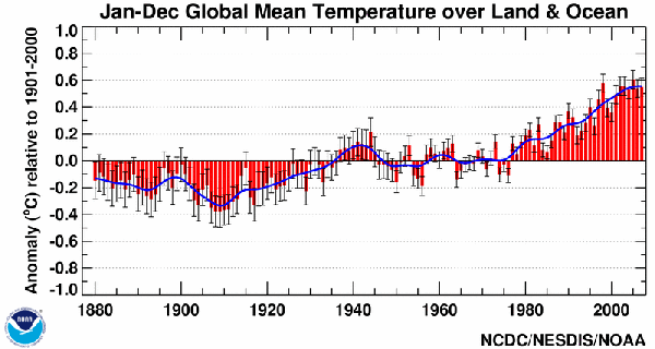 NOAA/CRU ocean temperature data. Source: NCDC/NESDIS/NOAA