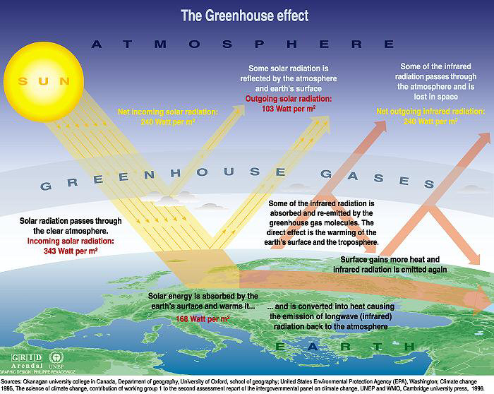 Diagram showing the evolution of greenhouse effects on our planet. Image credits: UNEP & GRID-Arendal