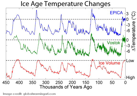 Ice age temperature comparisons. Image credit: globalwarmingart.com