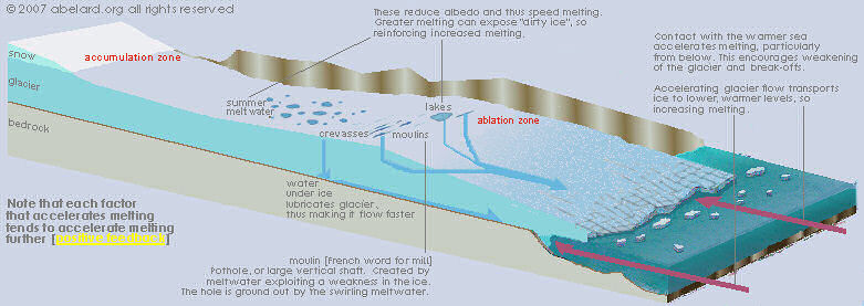 diagram showing glacial ice evolution - melting and slipping away from the bedrock.
