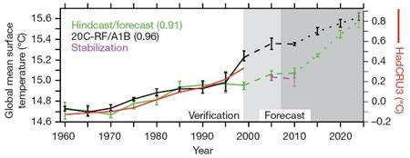 'Global cooling' shown as atemporary blip in overall global warming. Image: Keenleyside et al.