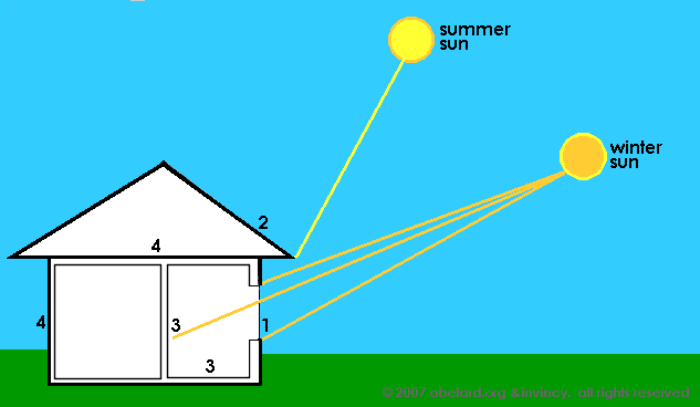Using the sun's rays to heat a house.