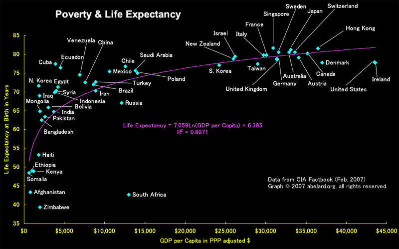 essay on low life expectancy Life expectancy in the united states fares poorly in international comparisons, primarily because of high mortality rates above age 50 its low ranking is often.
