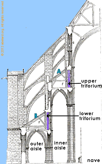 cross-section of Bourges cathedral