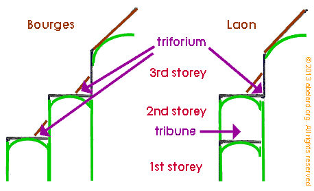 Showing trifriums and tribunes