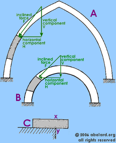 Compression Forces On Gothic And Roman Arches