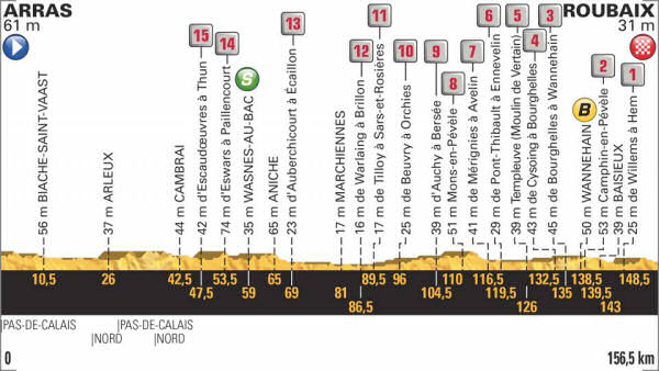 Profile for the paves on stage 9