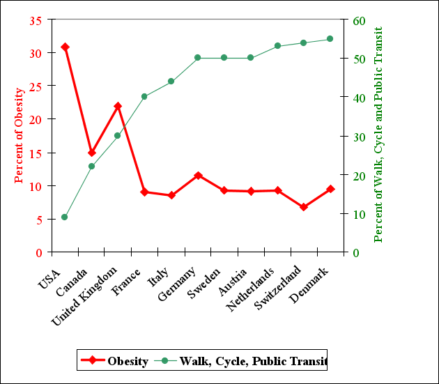 Comparing obesity rates with active modes of travel