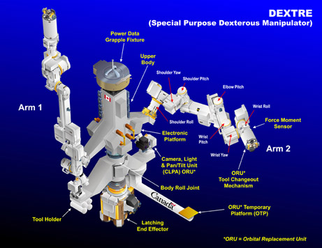 Dextre, the dual-armed robot contributed by Canada. Image: Canadian Space Agency