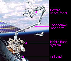 Canadarm2, Mobile Base System, two-armed robot Dextre, rail track. Image: CSA
