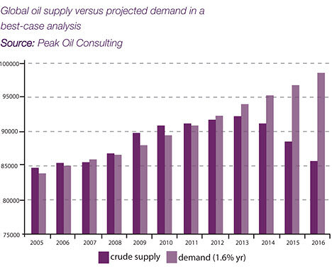 global oil supply versus projected demand. Source: Peak Oil Consulting