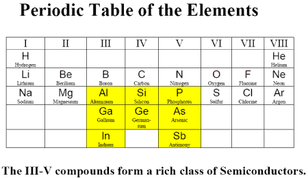 Semiconductor elements in the Periodic Table. Image: jxcrystals.com