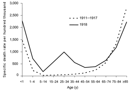 US deaths from the 1918 flu pandemic. Source: cdc.gov