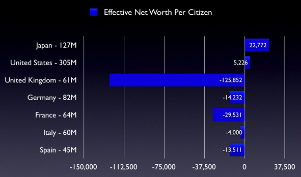 Net worth of citizens. Image: creditloan.com