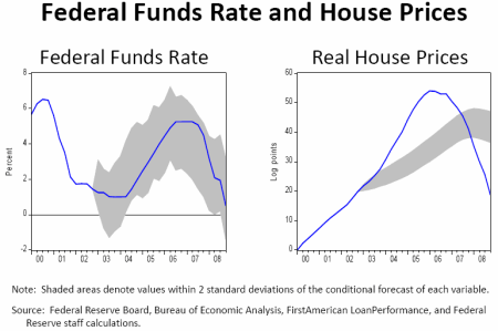 Federal Fund rates and house prices