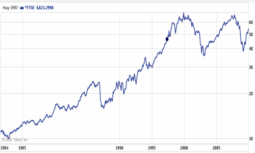 FTSE 100, 1984-2009. Source: yahoo.co.uk