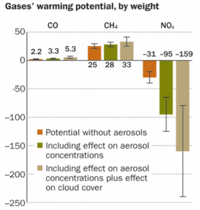 gases' warming potential, by weight. Derived from D. Shindell et al./Science
