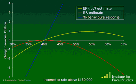 Laffer chart based on 2009 UK budget. Image: Institute for fiscal studies