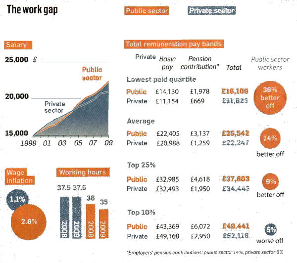 Comparing private sector wages and pensions with those received in the public sector.