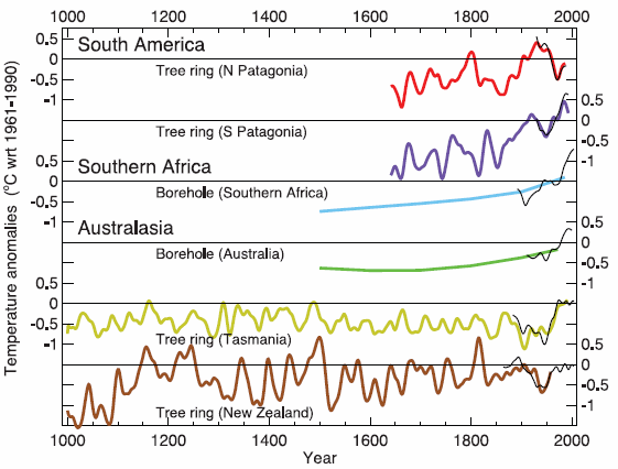 IPCC comparisons of tree ring data from 100 AD