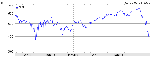 BP share price in UK pence (�0.01 units). Chart: finance.yahoo.com