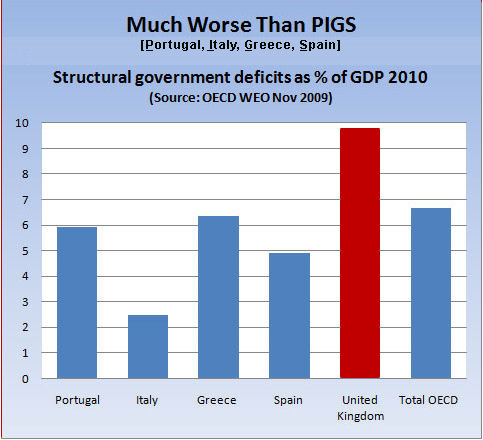 structural government deficits as % of GDP 2010