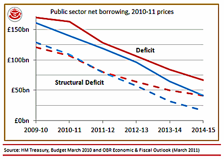 Public sector net borrowing, 1010-11 prices. Source: HM Treasury, Budget March 2010 and OBR Economic & Fuscal Outlook (March 2011)