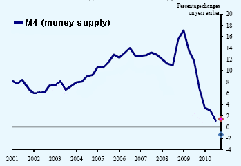 quantitative easing in the UK. Chart: Bank of England.