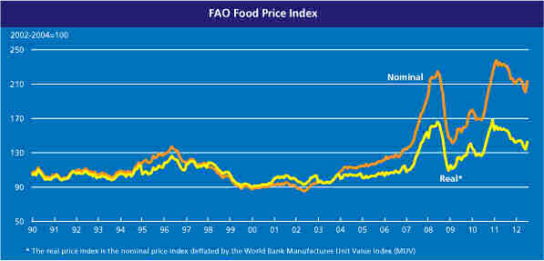 world food price index. Image: FAO