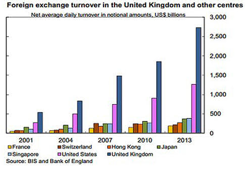 foreign exchange turnovers, 2001-13