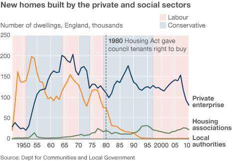 Housebuilding rates in the UK