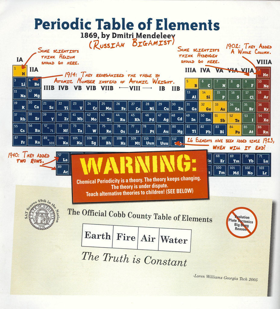 annoted periodic table.