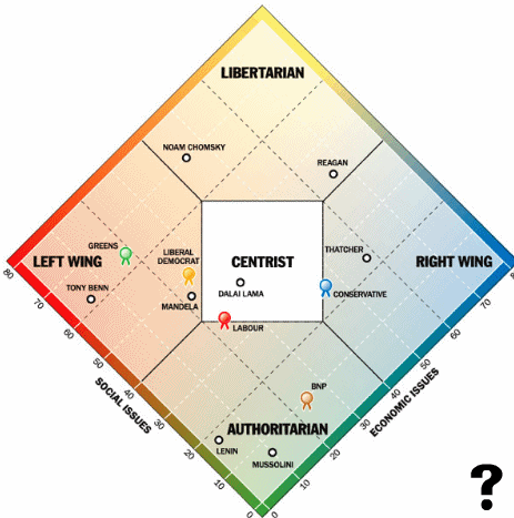 Political opinion table. Image credit: thetimesonline.co.uk