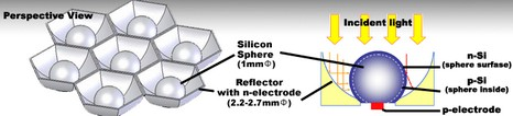 silicon spheres provide a less material-greedy method of photovoltaics. Image credit: Clear Venture 21