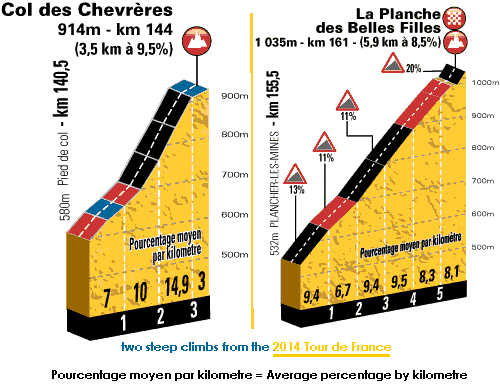 two steep climbs from the 2014 Tour de France