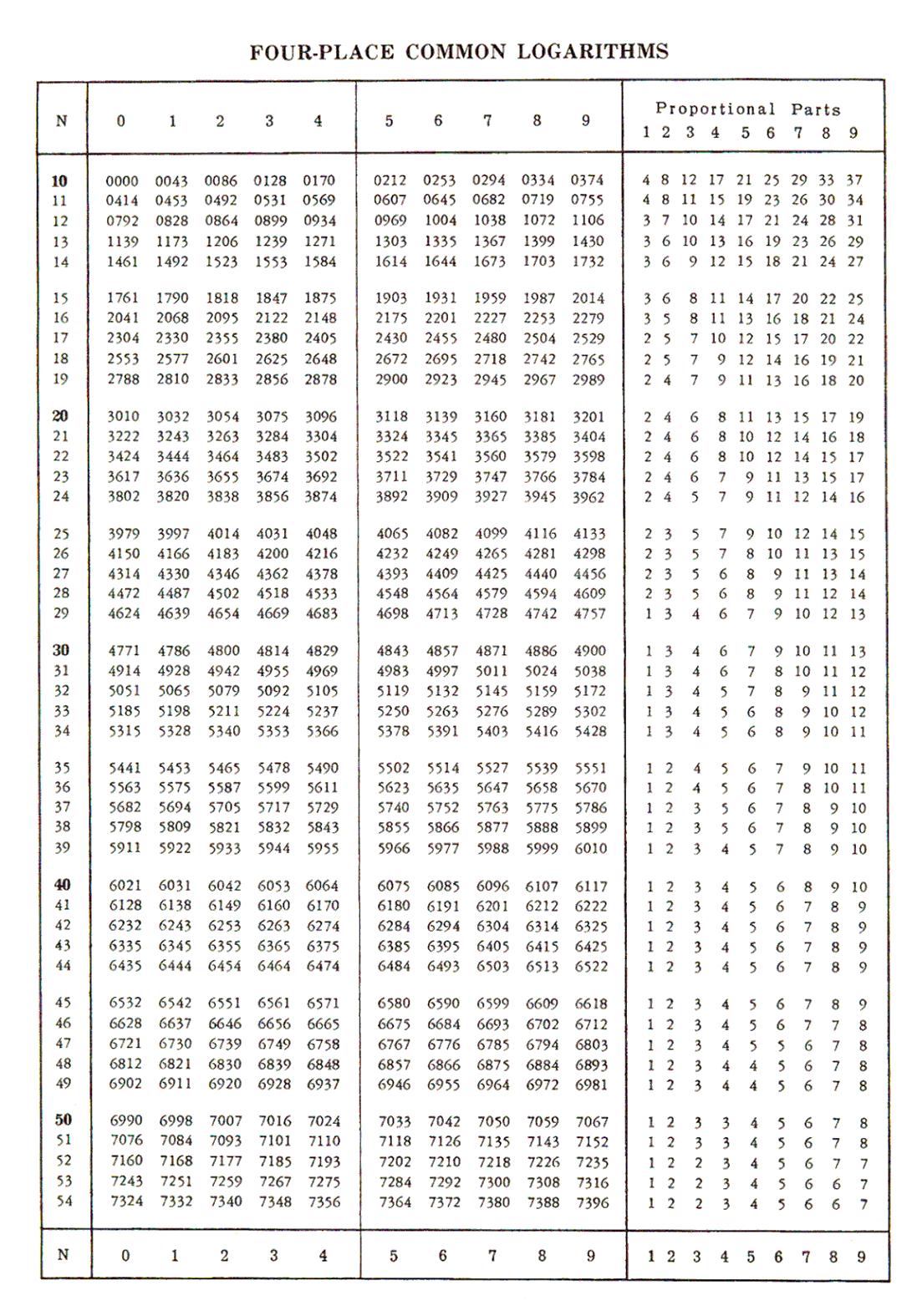 Trigonometry Table Pdf Natural Trigonometric Functions